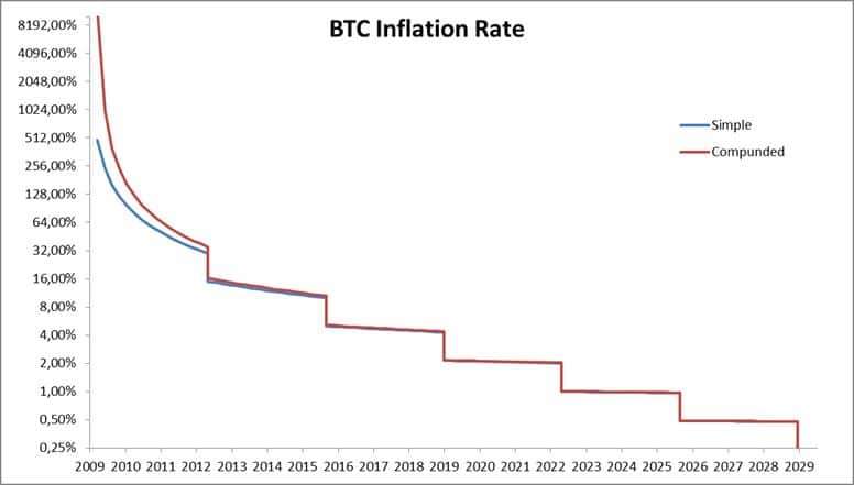 Btc-inflaction-rate